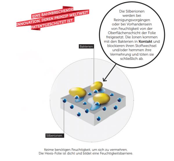 Antimikrobielle Schutzfolie Schutz vor Corona Viren und Keime, Keime brauchen Feutigkeit