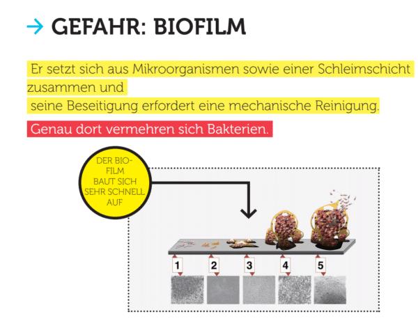 Gefahr Biofilm antimikrobielle Schutzfolie verhindert Biofilm auf Oberflächen
